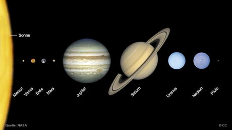 Infografik Sonnensystem