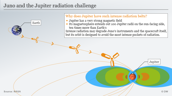 Jupiter radiation infografik. (Graph: DW)