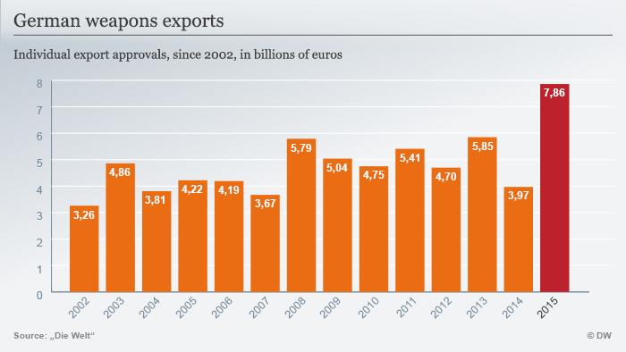 Infografik Deutsche Waffenexporte seit 2002 Englisch