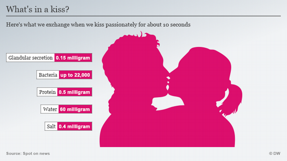How many calories do you lose while kissing