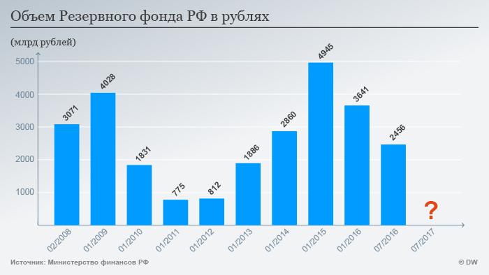 Infografik Reservefonds Russland Rubel Russisch