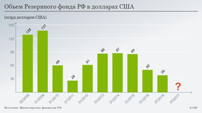 Infografik Reservefonds Russland Dollar Russisch