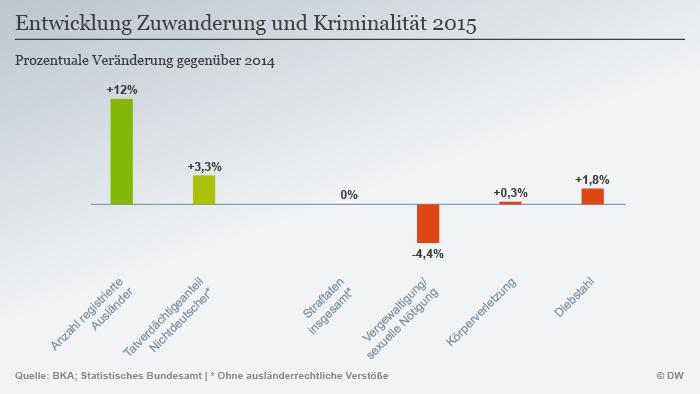 Infografik Entwicklung Zuwanderung und Kriminalität 2015 Deutsch