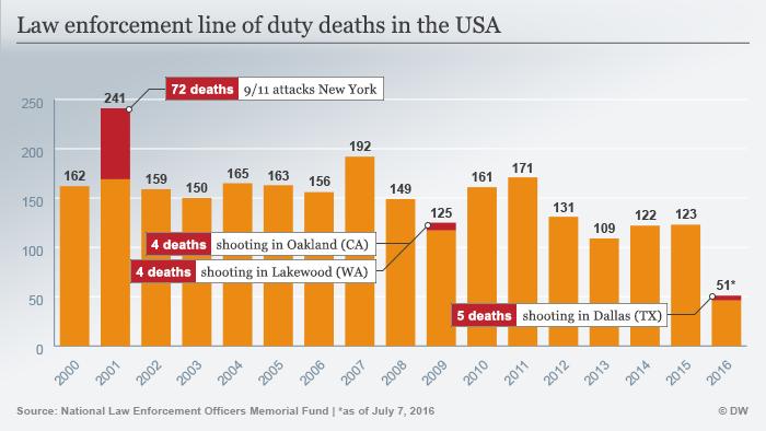 Infografik Im Dienst gestorbene/getötete Polizisten in den USA Englisch