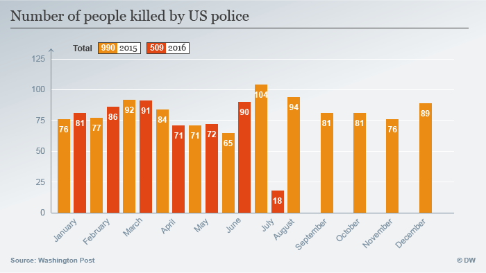 Infografik Number of people killed by US police Englisch