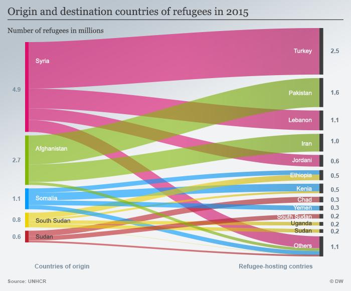 Infografik Wo Flüchtlinge Asyl fanden (Ende 2015) Englisch