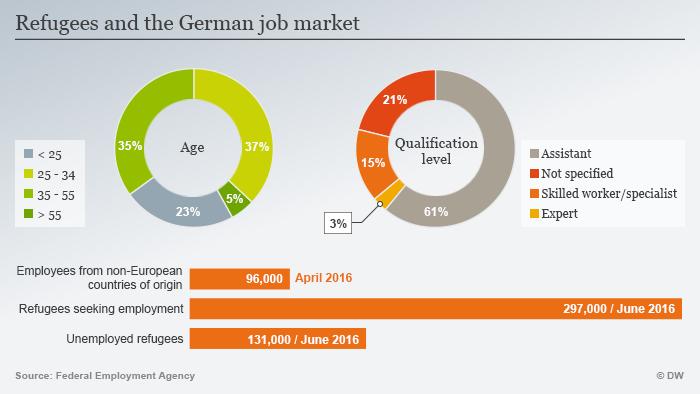 Infografik Flüchtlinge auf dem deutschen Arbeitsmarkt Englisch