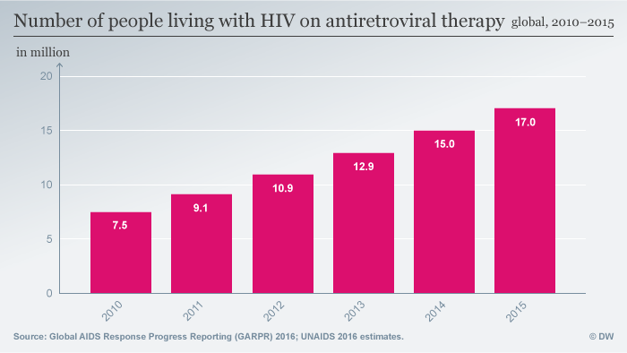 Chart showing the number of HIV infected people receiving ARV treatment worldwide