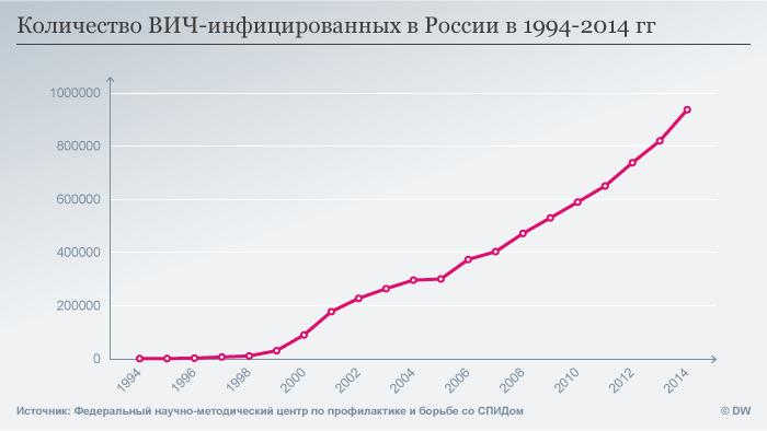 Количество ВИЧ-инфицированных в России