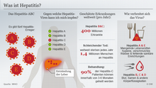 Infografik Was ist Hepatitis? Deutsch