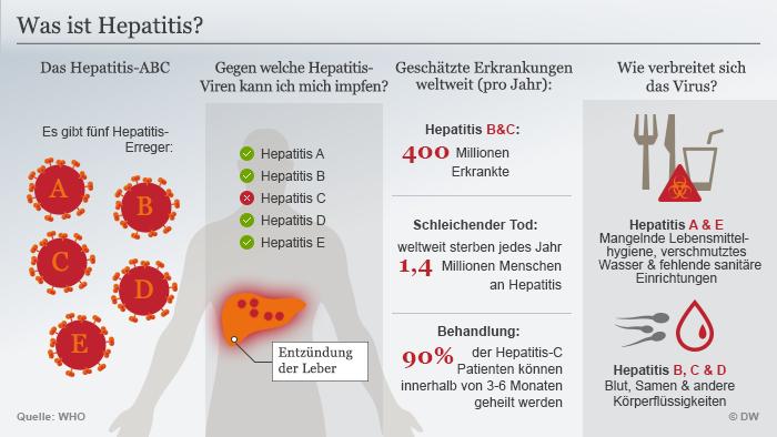 Stichwort: Hepatitis von A bis E | Wissen & Umwelt | DW ...