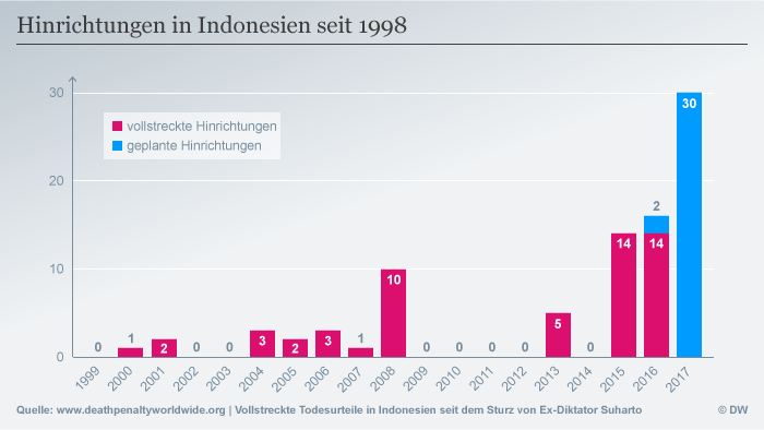 Infografik Indonesien Hinrichtungen 1999-2017