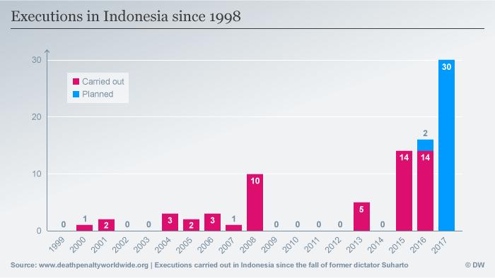Data statistik hukuman mati di Indonesia antara 1999-2017
