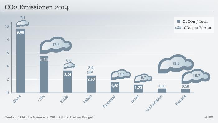 Infografik CO2 Emissionen 2014