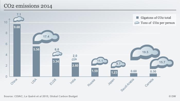 Infografik CO2 Emissionen 2014 Englisch
