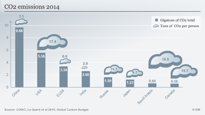 Infographic: CO2 emissions by country for 2014
