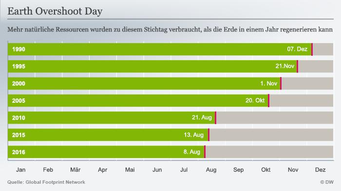 Infografik zum Welterschöpfungstag: Mehr Ressourcen wurden zu diesem Stichtag verbraucht, als die Erde in einem Jahr verbrauchen kann (Foto: DW).