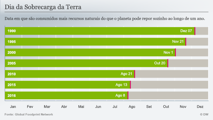 Infografik Earth Overshoot Day Portugiesisch