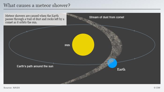 Infografik Meteoritenschauer erklärt Englisch