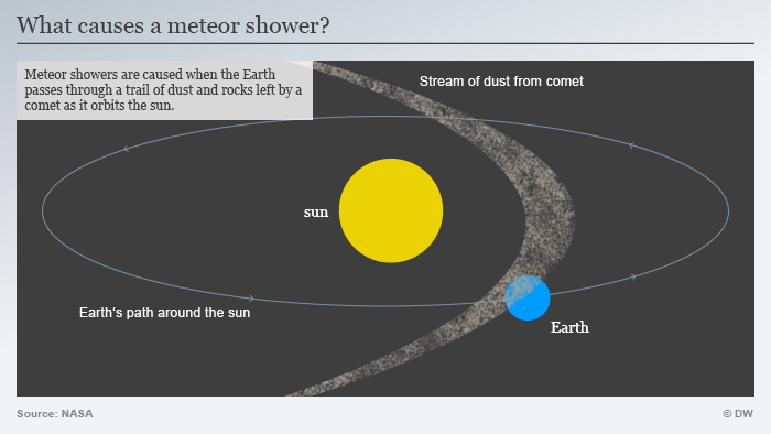 Infographic Meteor shower Perseids