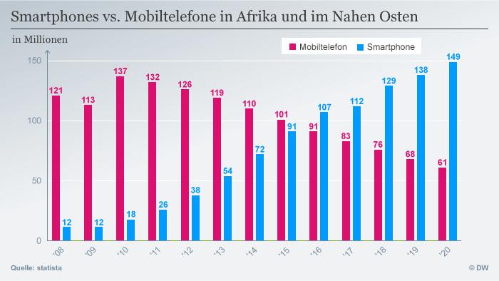 DW-Infografik: Smartphones vs. Mobiltelefon in Afrika