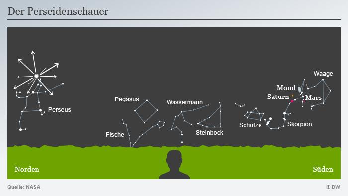 Infografik Perseiden Meteorstrom Deutsch