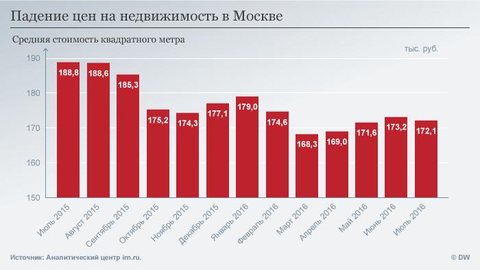 Инфографика, стоимость недвижимости в Москве
