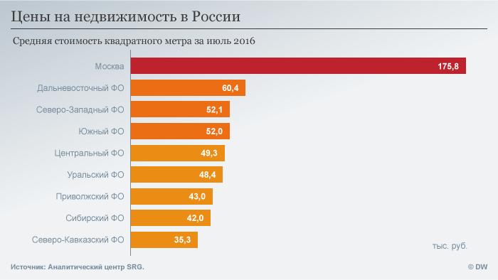 Инфографика, стоимость недвижимости в России