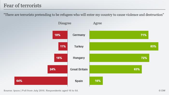 Infografik Ipsos Umfrage Angst vor Terroristen Englisch