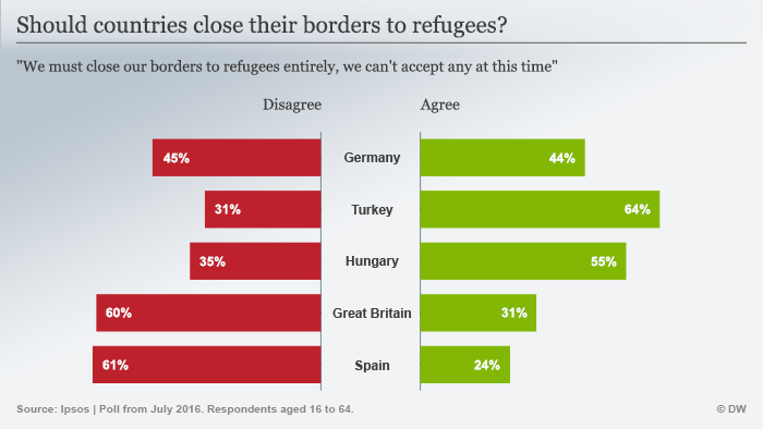 Number of people who want borders closed. (Graphic: DW)