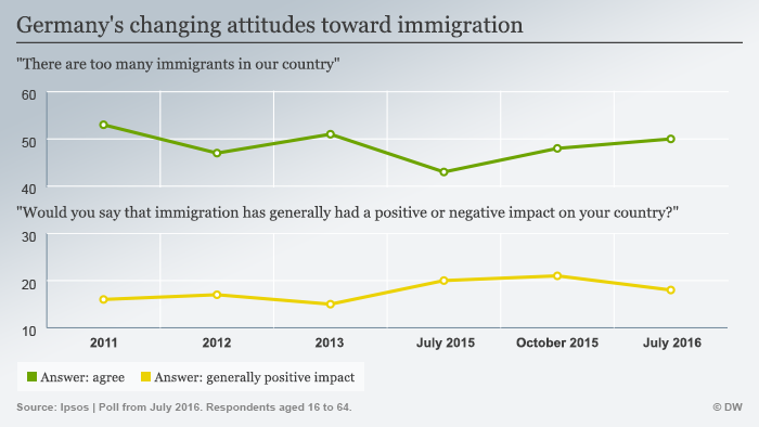 Development of German attitudes toward immigration over time. (Graphic: DW)
