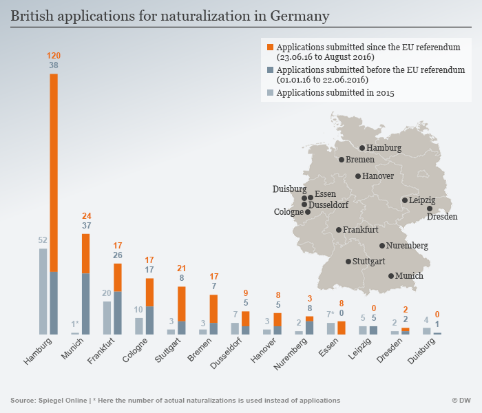 Info graph showing number of British applications for naturalization in Germany