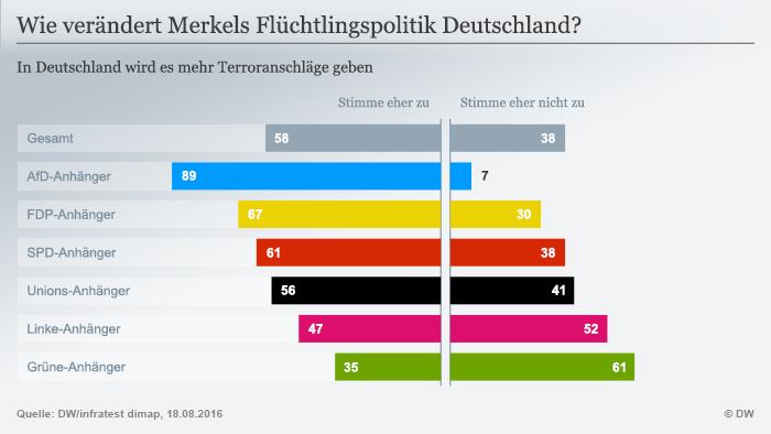Mai multe atacuri teroriste în Germania?
