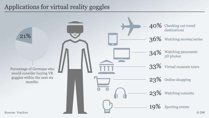 Infografph uses for VR glasses. (Graph: DW)