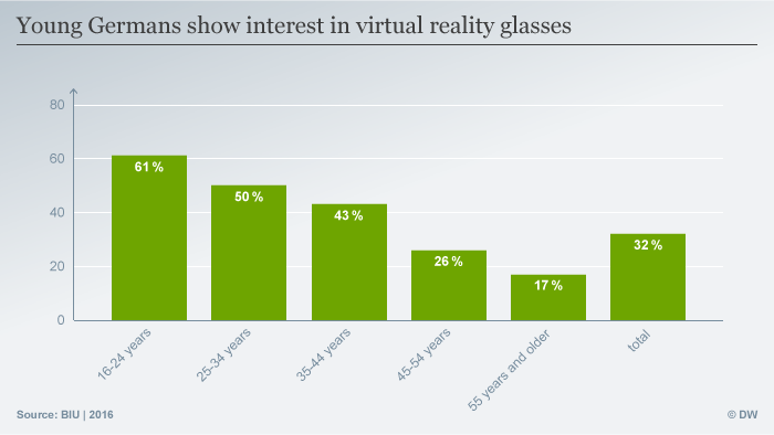Infograph VR glasses. (Graph: DW)