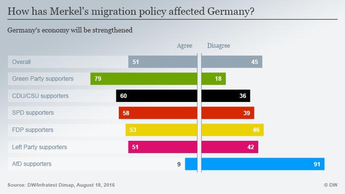 Infografik Wie verändert Merkels Flüchtlingspolitik Deutschland? Wirtschaft Englisch