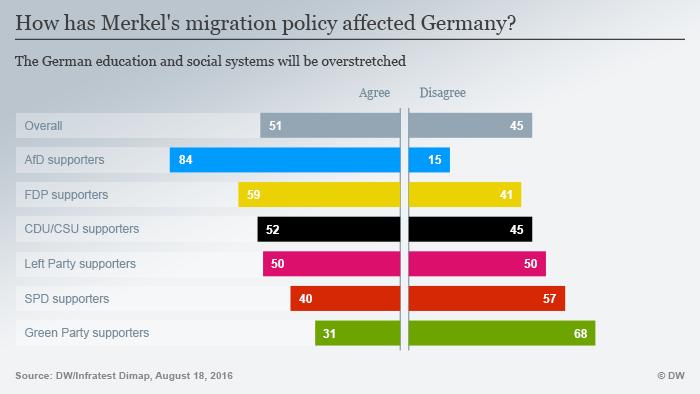 Infografik Wie verändert Merkels Flüchtlingspolitik Deutschland? Bildung Sozialsystem Englisch