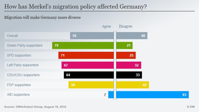 Infografik Wie verändert Merkels Flüchtlingspolitik Deutschland? Bunter Englisch
