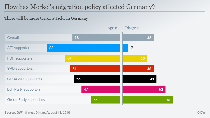 Infographics highlighting reactions to Merkel's refugee policy