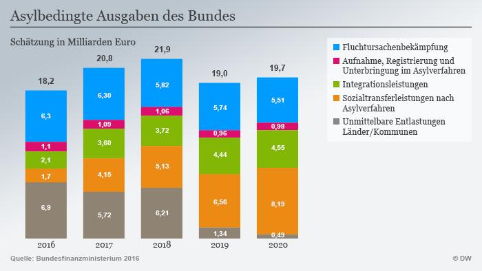 Infografik Asylbedingte Ausgaben des Bundes Deutsch