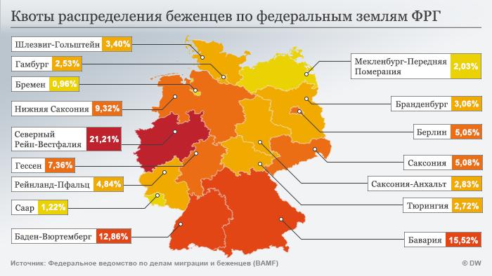 Инфографика Квоты распределения беженцев по землям ФРГ