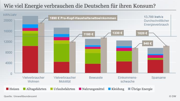 Infografik Wie viel Energie verbrauche die Deutschen für ihren Konsum?