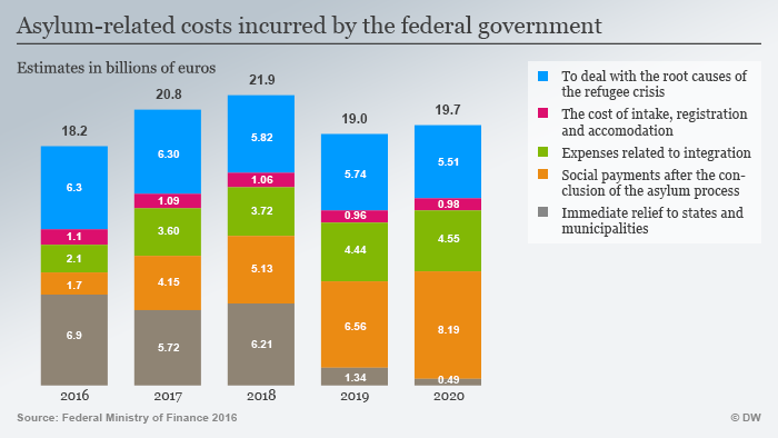 Infographic incurred costs