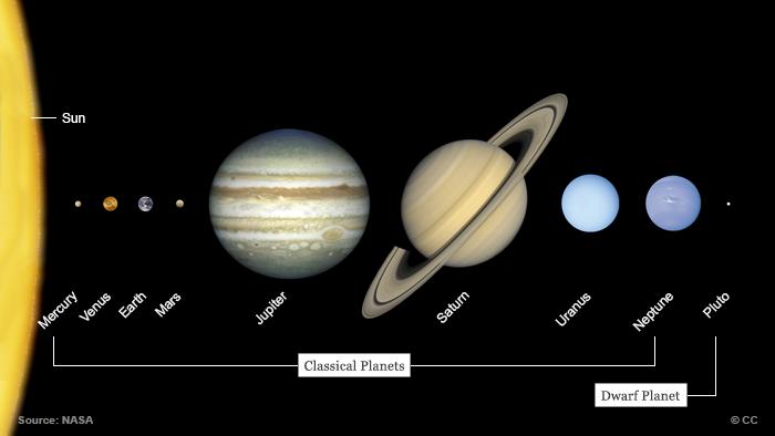 Infografik Sonnensystem Englisch