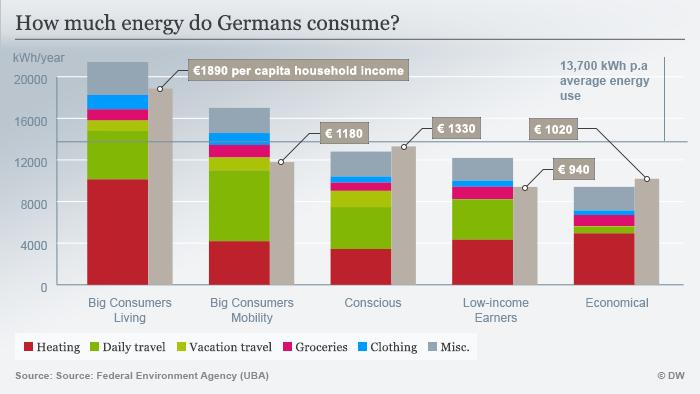 Infografik Wie viel Energie verbrauchen die Deutschen für Ihren Konsum? Englisch