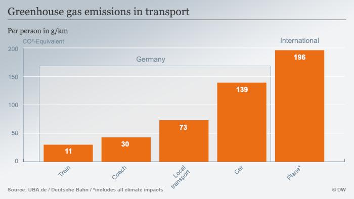 Infografik Treibhausgase im Verkehr Englisch