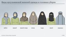 Infografik Kopftücher Islam - Überblick Russisch