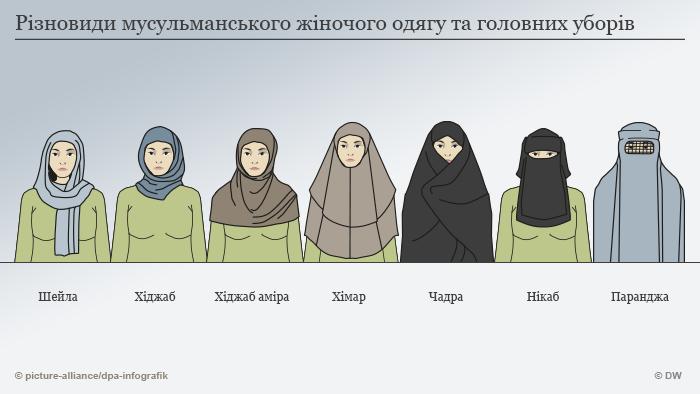 Різновиди мусульманського жіночого одягу та головних уборів