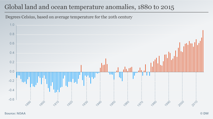 Infographic: Global temperature variation 1880 to 2015
