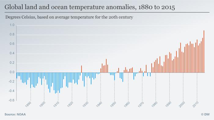 Infografik Temperatur Abweichung 1880 bis 2015 Englisch